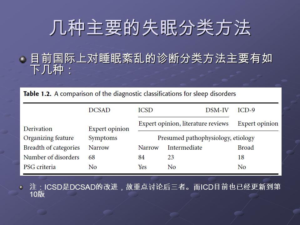 几种主要的失眠分类方法 考虑到 DSM-IV 以及 ICD-10 在临床中应用并不广泛,主要 介绍 ICSD 分类方法: ICSD :制定于 1990 年,此分类主要将睡眠障碍分为三类: 1.
