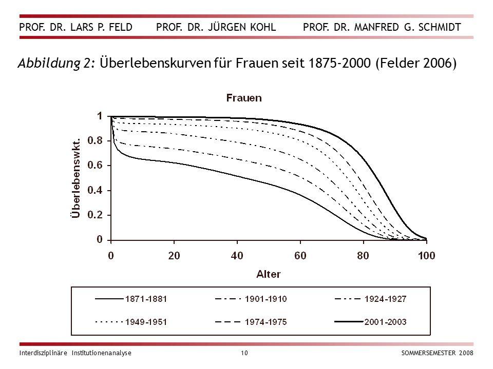 PROF. DR. LARS P. FELD PROF. DR. JÜRGEN KOHL PROF. DR. MANFRED G. SCHMIDT Interdisziplinäre Institutionenanalyse10SOMMERSEMESTER 2008 Abbildung 2: Übe