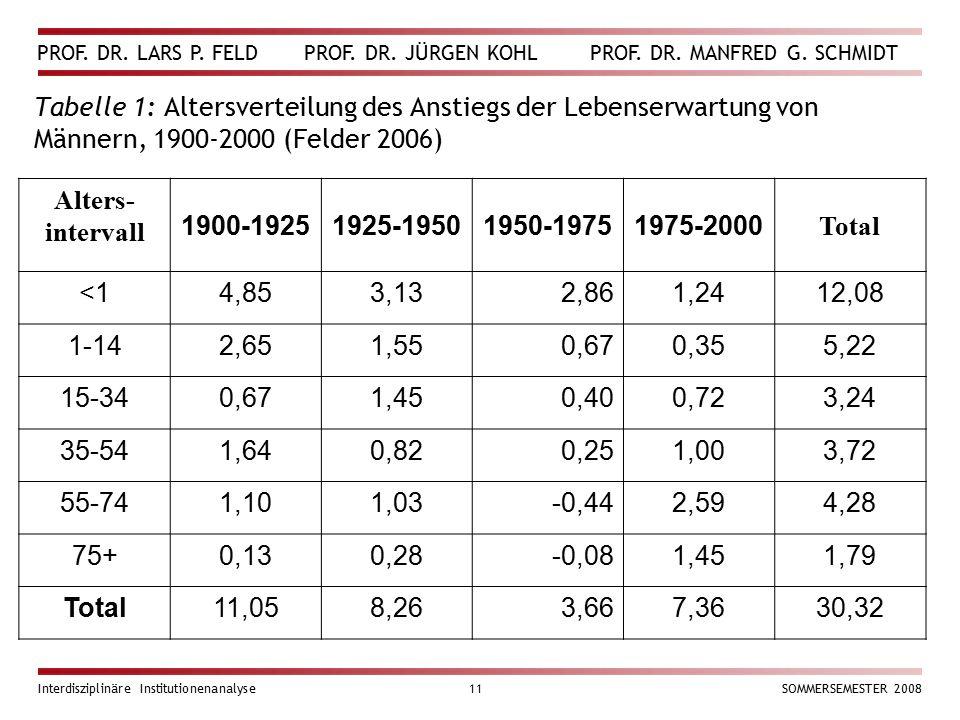 PROF. DR. LARS P. FELD PROF. DR. JÜRGEN KOHL PROF. DR. MANFRED G. SCHMIDT Interdisziplinäre Institutionenanalyse11SOMMERSEMESTER 2008 Tabelle 1: Alter