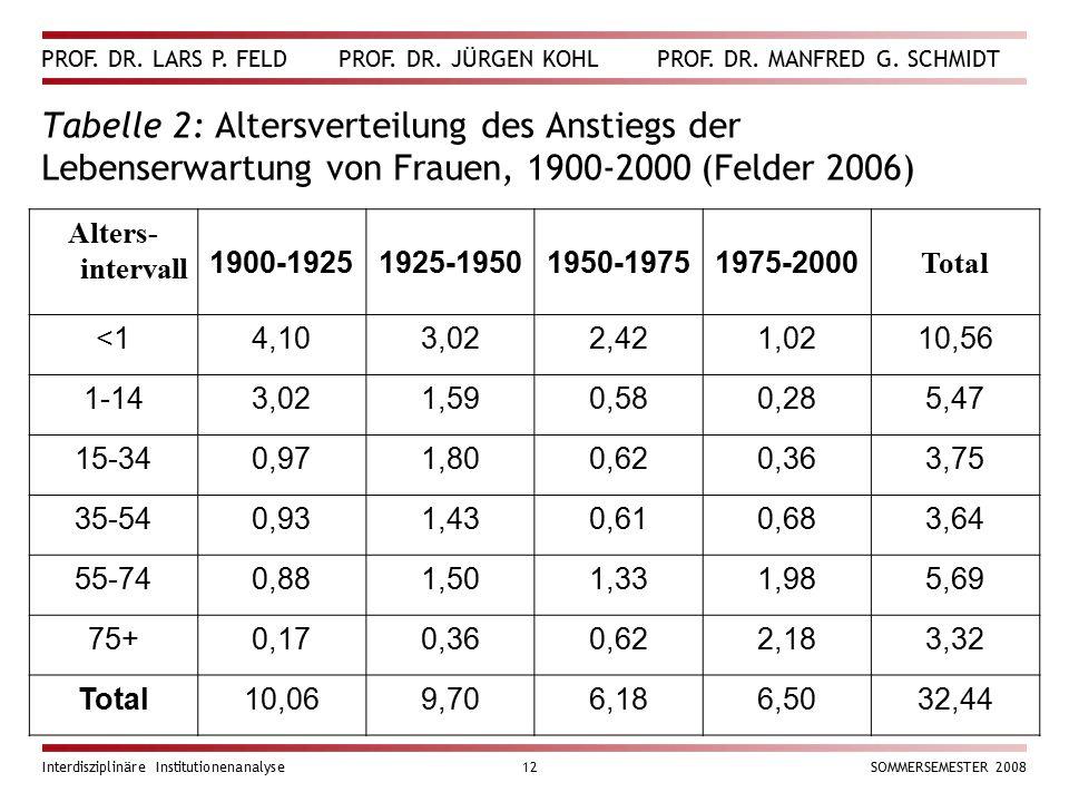 PROF. DR. LARS P. FELD PROF. DR. JÜRGEN KOHL PROF. DR. MANFRED G. SCHMIDT Interdisziplinäre Institutionenanalyse12SOMMERSEMESTER 2008 Tabelle 2: Alter