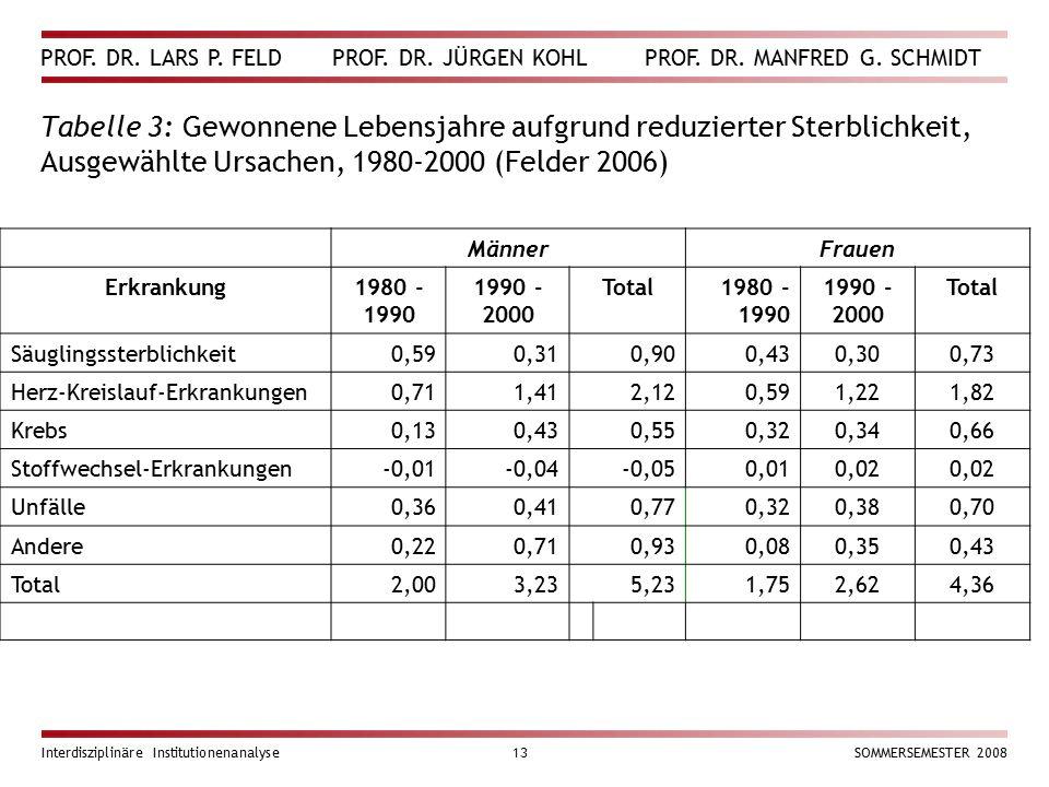 PROF. DR. LARS P. FELD PROF. DR. JÜRGEN KOHL PROF. DR. MANFRED G. SCHMIDT Interdisziplinäre Institutionenanalyse13SOMMERSEMESTER 2008 Tabelle 3: Gewon