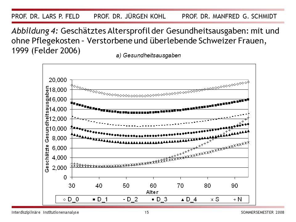 PROF. DR. LARS P. FELD PROF. DR. JÜRGEN KOHL PROF. DR. MANFRED G. SCHMIDT Interdisziplinäre Institutionenanalyse15SOMMERSEMESTER 2008 Abbildung 4: Ges