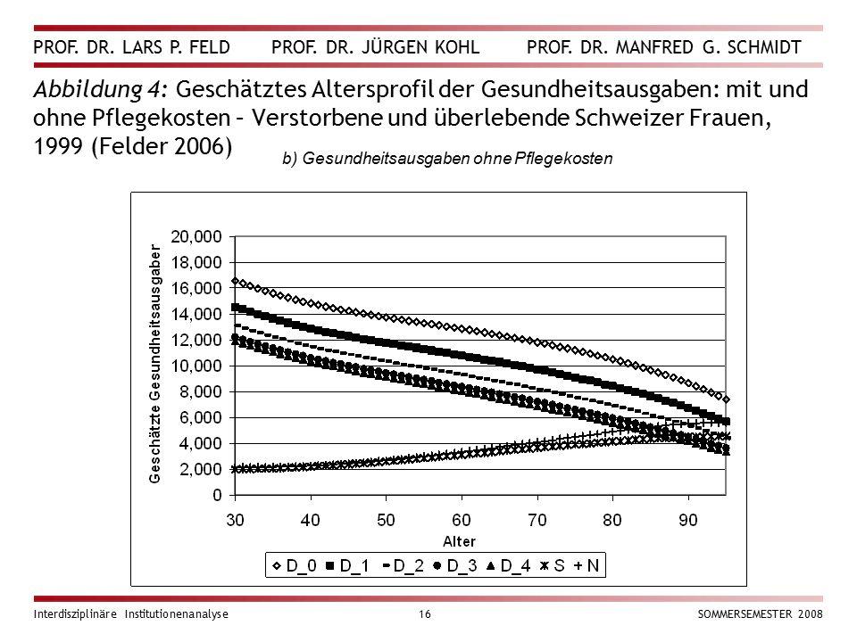 PROF. DR. LARS P. FELD PROF. DR. JÜRGEN KOHL PROF. DR. MANFRED G. SCHMIDT Interdisziplinäre Institutionenanalyse16SOMMERSEMESTER 2008 Abbildung 4: Ges
