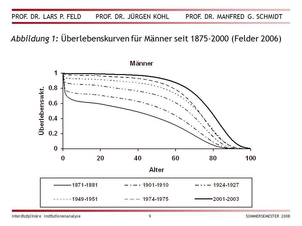 PROF. DR. LARS P. FELD PROF. DR. JÜRGEN KOHL PROF. DR. MANFRED G. SCHMIDT Interdisziplinäre Institutionenanalyse9SOMMERSEMESTER 2008 Abbildung 1: Über