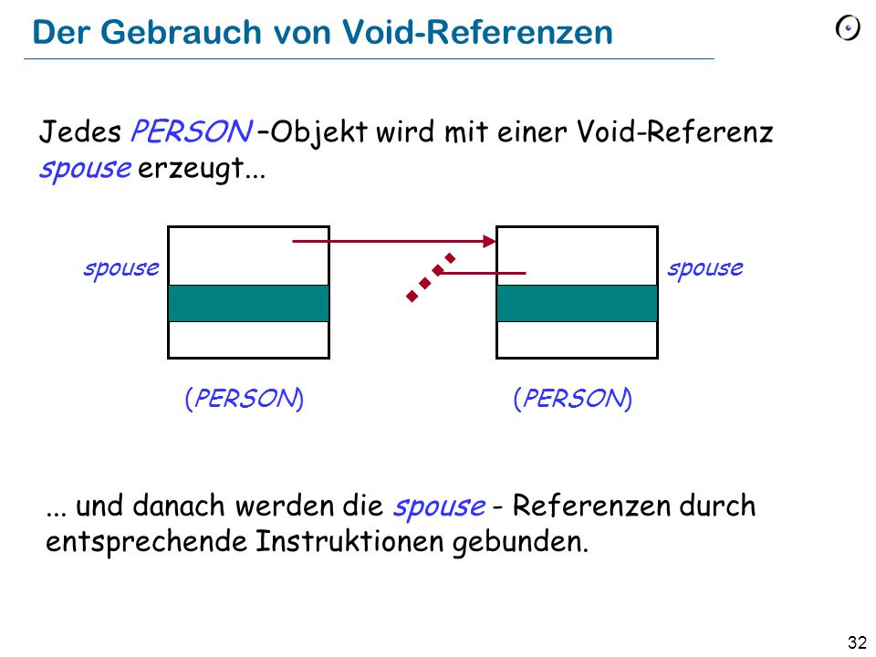 33 Der Gebrauch von Void-Referenzen (PERSON) spouse Jedes PERSON –Objekt wird mit einer Void-Referenz spouse erzeugt......