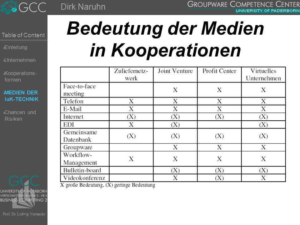 Table of Content Prof. Dr. Ludwig Nastansky Bedeutung der Medien in Kooperationen Dirk Naruhn  Einleitung  Unternehmen  Kooperations- formen  MEDI
