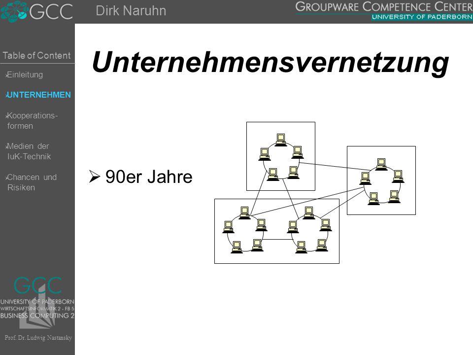 Table of Content Prof. Dr. Ludwig Nastansky Unternehmensvernetzung  90er Jahre Dirk Naruhn  Einleitung  UNTERNEHMEN  Kooperations- formen  Medien