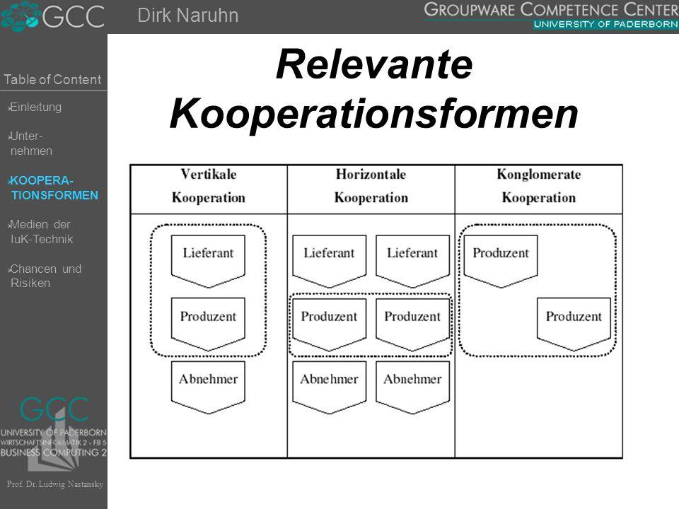 Table of Content Prof. Dr. Ludwig Nastansky Relevante Kooperationsformen Dirk Naruhn  Einleitung  Unter- nehmen  KOOPERA- TIONSFORMEN  Medien der