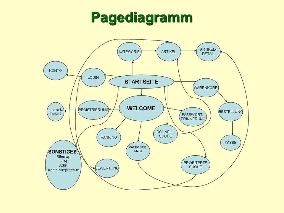 Pagediagramm