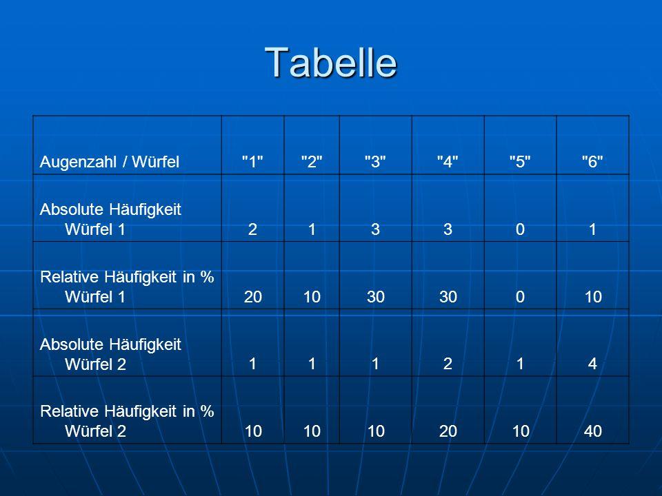 Tabelle Augenzahl / Würfel 1 2 3 4 5 6 Absolute Häufigkeit Würfel 1213301 Relative Häufigkeit in % Würfel 1201030 010 Absolute Häufigkeit Würfel 2111214 Relative Häufigkeit in % Würfel 210 201040