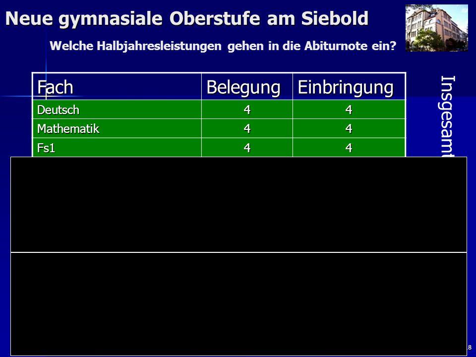 18 Neue gymnasiale Oberstufe am Siebold FachBelegungEinbringung Deutsch44 Mathematik44 Fs144 Religion/Ethik43 Geschichte + Sozialkunde 43 Geographie o