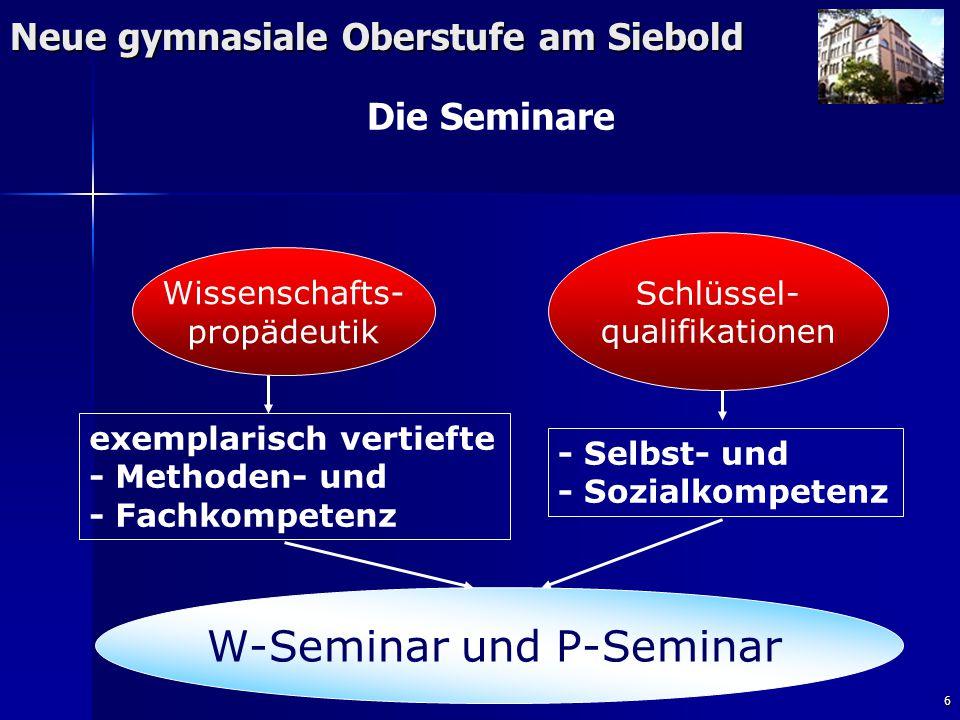 6 Neue gymnasiale Oberstufe am Siebold Die Seminare exemplarisch vertiefte - Methoden- und - Fachkompetenz - Selbst- und - Sozialkompetenz Schlüssel- qualifikationen Wissenschafts- propädeutik W-Seminar und P-Seminar