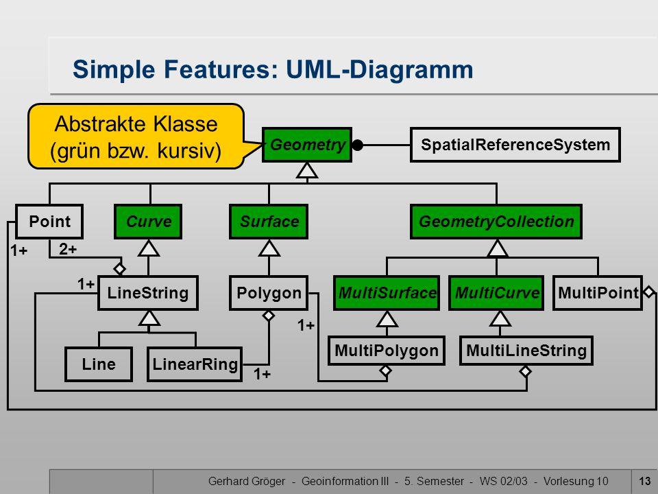 Gerhard Gröger - Geoinformation III - 5. Semester - WS 02/03 - Vorlesung 1013 Simple Features: UML-Diagramm GeometrySpatialReferenceSystem PointCurveS