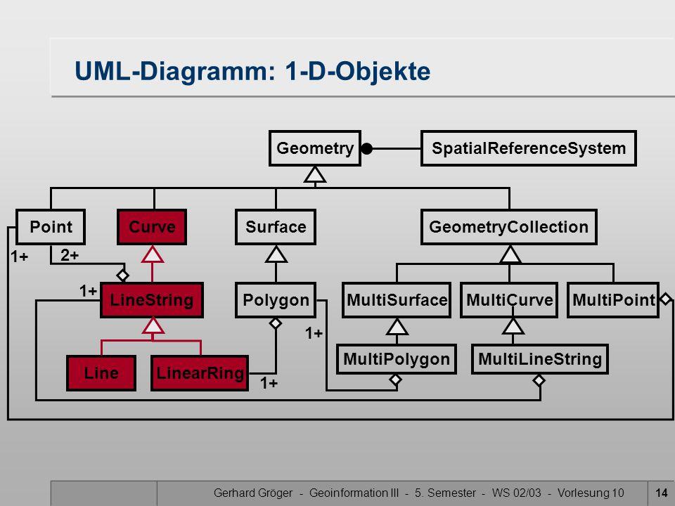 Gerhard Gröger - Geoinformation III - 5. Semester - WS 02/03 - Vorlesung 1014 UML-Diagramm: 1-D-Objekte GeometrySpatialReferenceSystem PointCurveSurfa