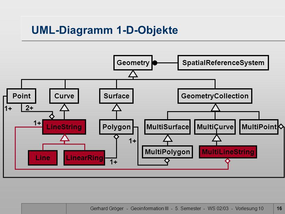 Gerhard Gröger - Geoinformation III - 5. Semester - WS 02/03 - Vorlesung 1016 UML-Diagramm 1-D-Objekte GeometrySpatialReferenceSystem PointCurveSurfac