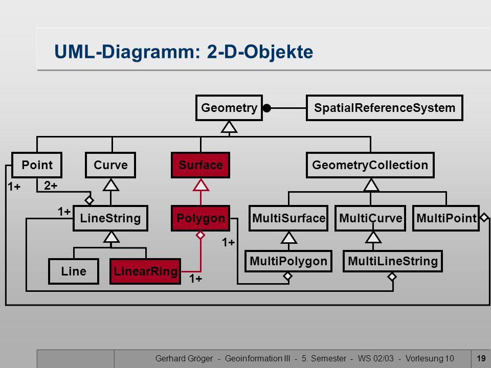 Gerhard Gröger - Geoinformation III - 5. Semester - WS 02/03 - Vorlesung 1019 UML-Diagramm: 2-D-Objekte GeometrySpatialReferenceSystem PointCurveSurfa