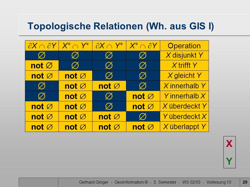 Gerhard Gröger - Geoinformation III - 5. Semester - WS 02/03 - Vorlesung 1029  X disjunkt Y Topologische Relationen (Wh. aus GIS I)  X   YX° 