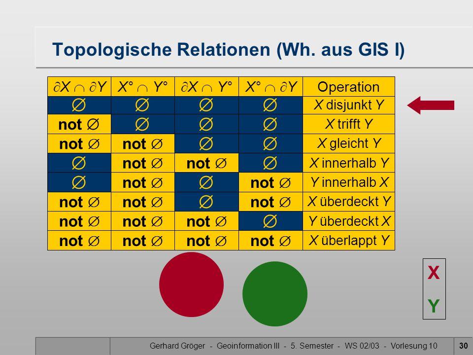 Gerhard Gröger - Geoinformation III - 5. Semester - WS 02/03 - Vorlesung 1030  X disjunkt Y Topologische Relationen (Wh. aus GIS I)  X   YX° 
