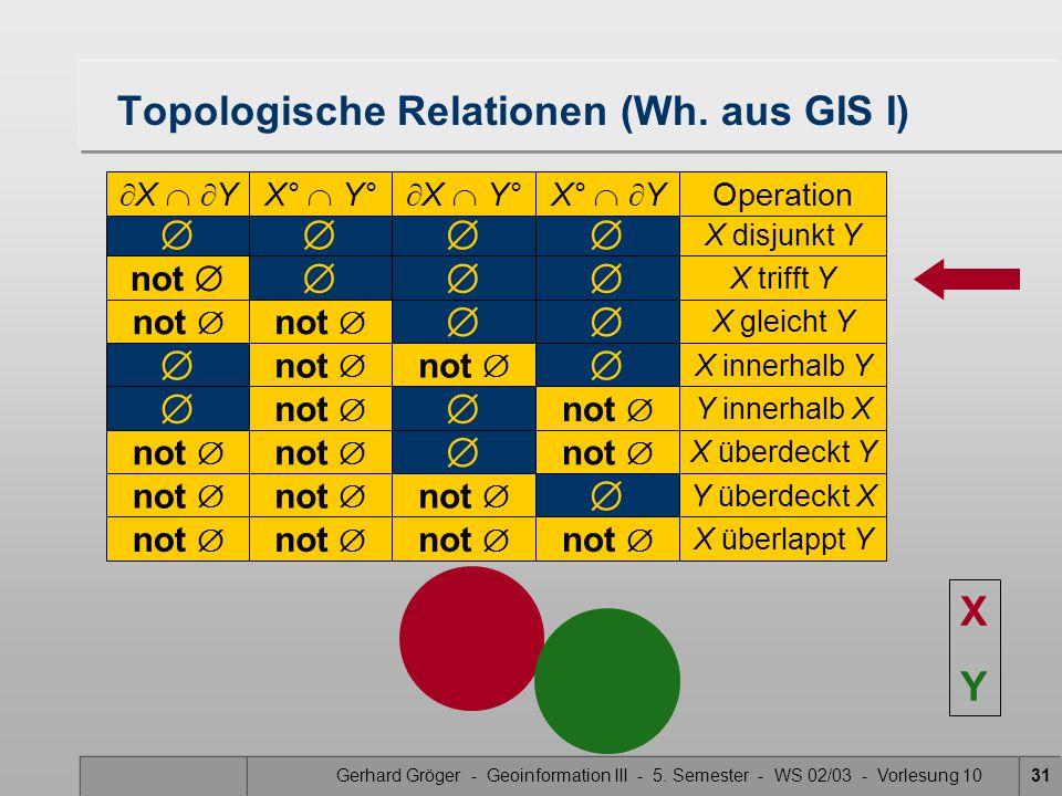 Gerhard Gröger - Geoinformation III - 5. Semester - WS 02/03 - Vorlesung 1031  X disjunkt Y Topologische Relationen (Wh. aus GIS I)  X   YX° 