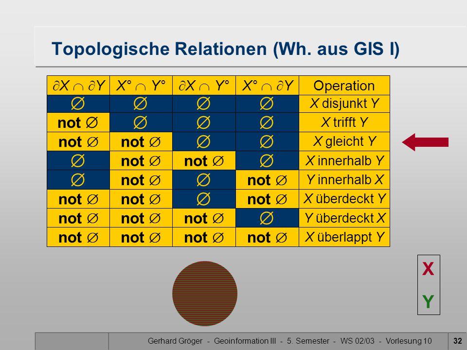 Gerhard Gröger - Geoinformation III - 5. Semester - WS 02/03 - Vorlesung 1032  X disjunkt Y Topologische Relationen (Wh. aus GIS I)  X   YX° 