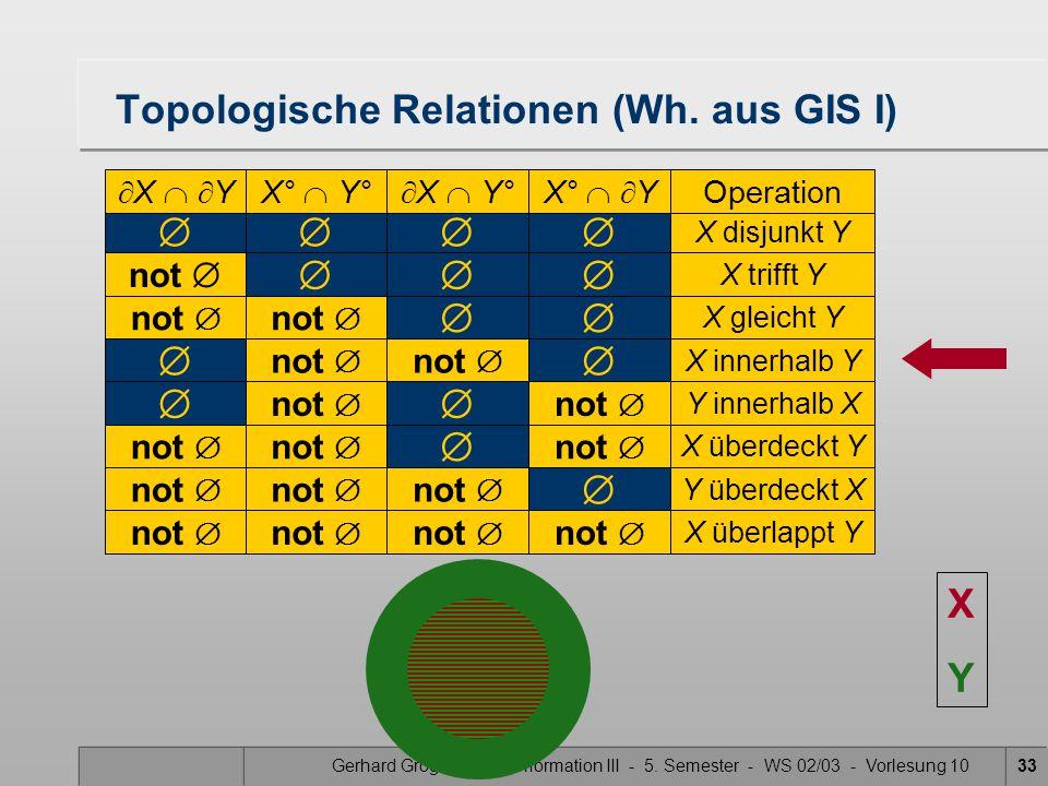 Gerhard Gröger - Geoinformation III - 5. Semester - WS 02/03 - Vorlesung 1033  X disjunkt Y Topologische Relationen (Wh. aus GIS I)  X   YX° 