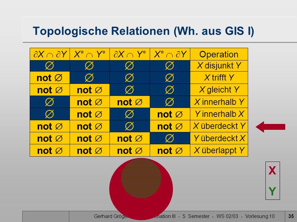 Gerhard Gröger - Geoinformation III - 5. Semester - WS 02/03 - Vorlesung 1035  X disjunkt Y Topologische Relationen (Wh. aus GIS I)  X   YX° 