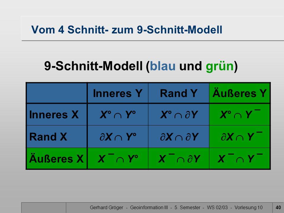 Gerhard Gröger - Geoinformation III - 5. Semester - WS 02/03 - Vorlesung 1040 Vom 4 Schnitt- zum 9-Schnitt-Modell Inneres YRand YÄußeres Y Inneres X X
