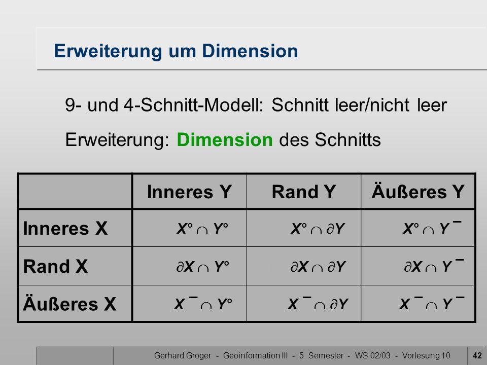 Gerhard Gröger - Geoinformation III - 5. Semester - WS 02/03 - Vorlesung 1042 Erweiterung um Dimension Inneres YRand YÄußeres Y Inneres X dim(X°  Y°)