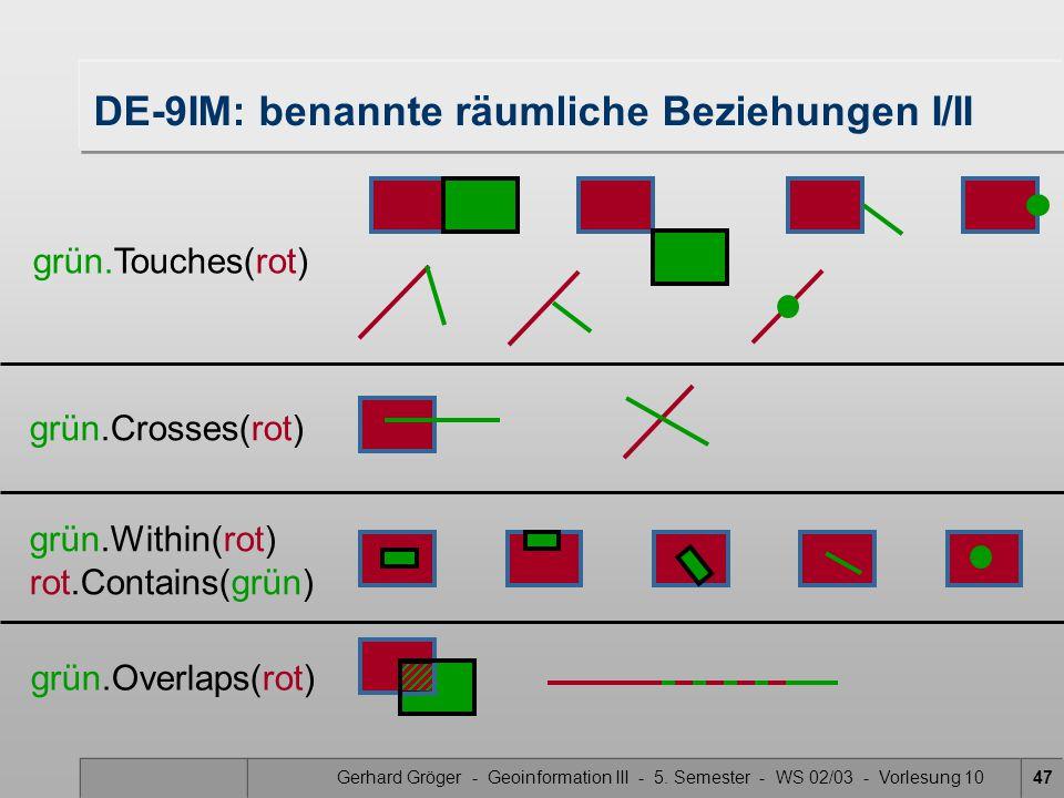 Gerhard Gröger - Geoinformation III - 5. Semester - WS 02/03 - Vorlesung 1047 DE-9IM: benannte räumliche Beziehungen I/II grün.Within(rot) rot.Contain