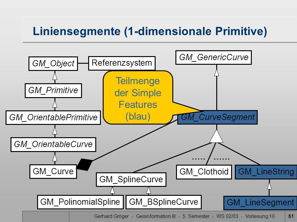 Gerhard Gröger - Geoinformation III - 5. Semester - WS 02/03 - Vorlesung 1051 Liniensegmente (1-dimensionale Primitive) GM_Primitive GM_Object GM_Orie