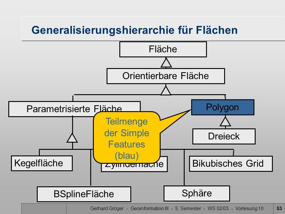 Gerhard Gröger - Geoinformation III - 5. Semester - WS 02/03 - Vorlesung 1053 Generalisierungshierarchie für Flächen Polygon Parametrisierte Fläche Ke