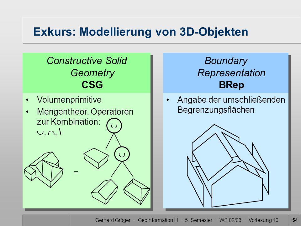 Gerhard Gröger - Geoinformation III - 5. Semester - WS 02/03 - Vorlesung 1054 Exkurs: Modellierung von 3D-Objekten Constructive Solid Geometry CSG Bou