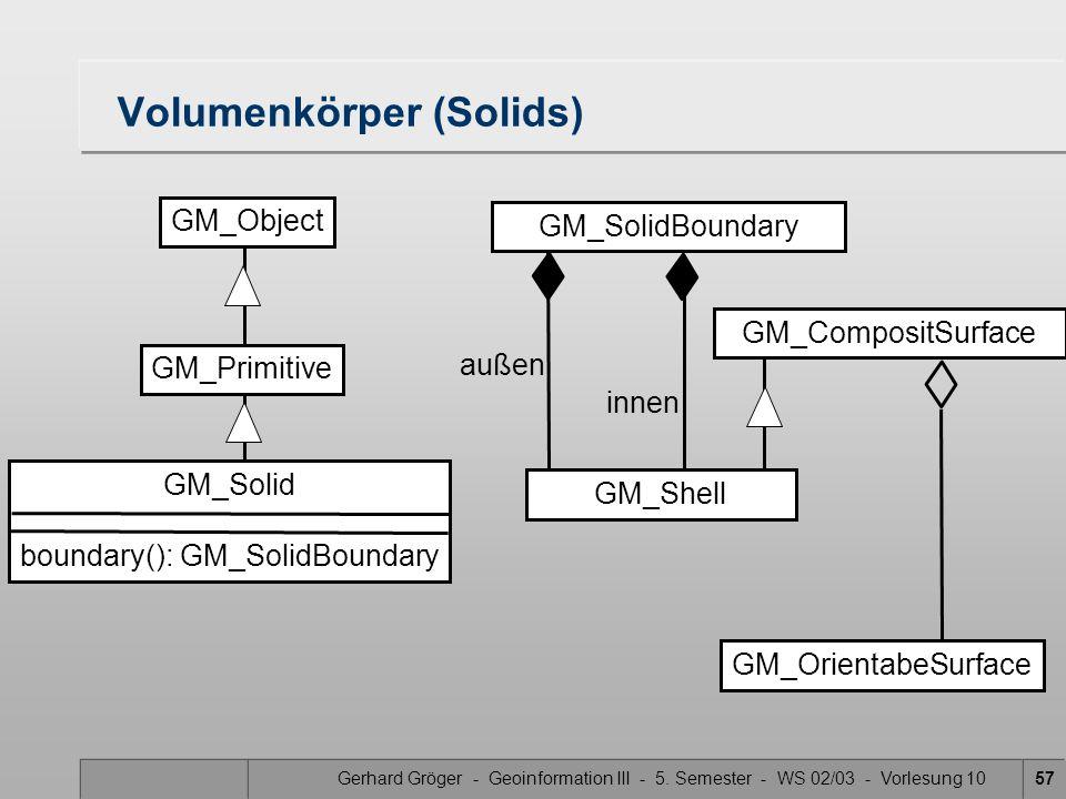 Gerhard Gröger - Geoinformation III - 5. Semester - WS 02/03 - Vorlesung 1057 Volumenkörper (Solids) GM_Primitive GM_Object GM_Solid boundary(): GM_So