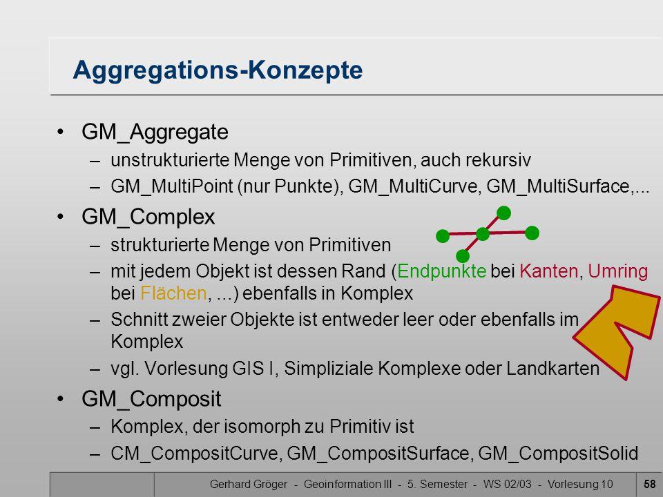 Gerhard Gröger - Geoinformation III - 5. Semester - WS 02/03 - Vorlesung 1058 Aggregations-Konzepte GM_Aggregate –unstrukturierte Menge von Primitiven