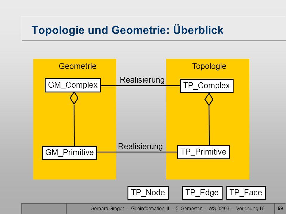 Gerhard Gröger - Geoinformation III - 5. Semester - WS 02/03 - Vorlesung 1059 Topologie und Geometrie: Überblick Realisierung TP_Primitive GM_Primitiv