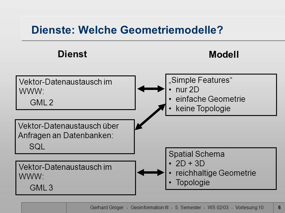 Gerhard Gröger - Geoinformation III - 5. Semester - WS 02/03 - Vorlesung 106 Dienste: Welche Geometriemodelle? Spatial Schema 2D + 3D reichhaltige Geo