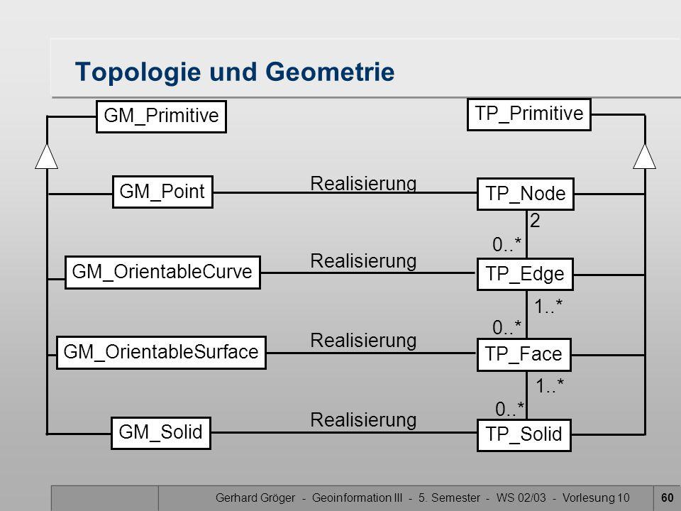 Gerhard Gröger - Geoinformation III - 5. Semester - WS 02/03 - Vorlesung 1060 Topologie und Geometrie TP_Primitive TP_Node TP_Edge TP_Face TP_Solid 1.