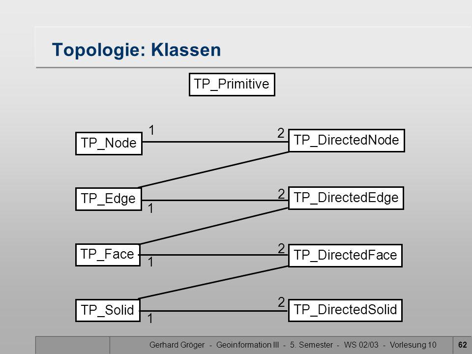 Gerhard Gröger - Geoinformation III - 5. Semester - WS 02/03 - Vorlesung 1062 Topologie: Klassen TP_Primitive TP_DirectedNode TP_DirectedEdge TP_Direc