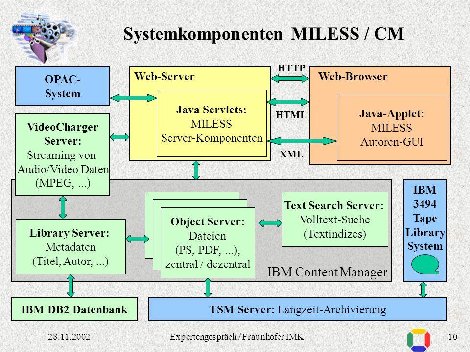 928.11.2002Expertengespräch / Fraunhofer IMK Katalogsysteme: Integration auf Metadatenebene, nur Nachweis (Link) Keine Archivierung, keine wirkliche V