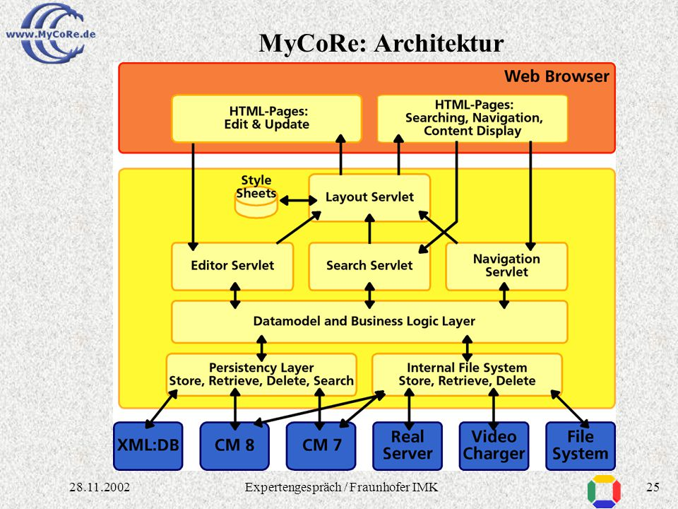 """2428.11.2002Expertengespräch / Fraunhofer IMK Essener Lösung """"MILESS"""" ist spezialisiert auf die Essener Anforderungen (z. B. in Datenmodell, Graphisch"""