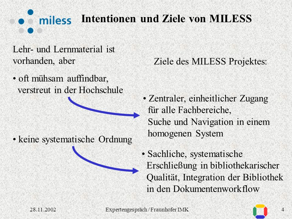 328.11.2002Expertengespräch / Fraunhofer IMK Speicherung und Langzeitarchivierung Fragen der Langzeitarchivierung: mit automatisierten Verfahren z.B.