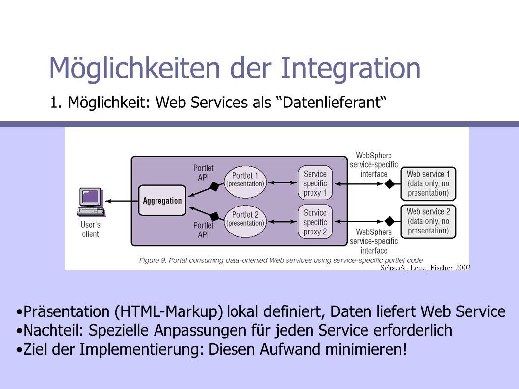 Möglichkeiten der Integration 1.