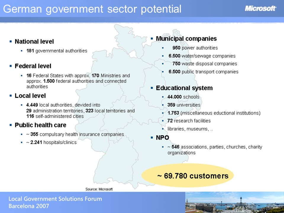 German government sector potential