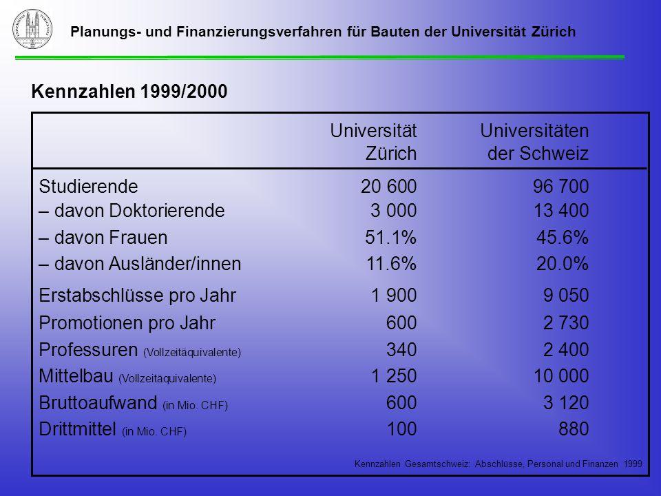 Planungs- und Finanzierungsverfahren für Bauten der Universität Zürich Kennzahlen 1999/2000 UniversitätUniversitäten Zürichder Schweiz Studierende20 60096 700 – davon Doktorierende3 00013 400 – davon Frauen51.1%45.6% – davon Ausländer/innen11.6%20.0% Erstabschlüsse pro Jahr1 9009 050 Promotionen pro Jahr600 2 730 Professuren (Vollzeitäquivalente) 3402 400 Mittelbau (Vollzeitäquivalente) 1 250 10 000 Bruttoaufwand (in Mio.
