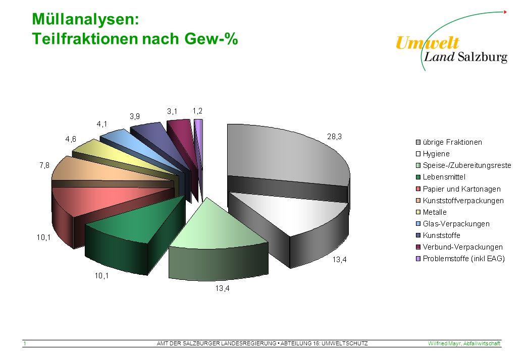 AMT DER SALZBURGER LANDESREGIERUNG ABTEILUNG 16: UMWELTSCHUTZ 1Wilfried Mayr, Abfallwirtschaft Müllanalysen: Teilfraktionen nach Gew-%