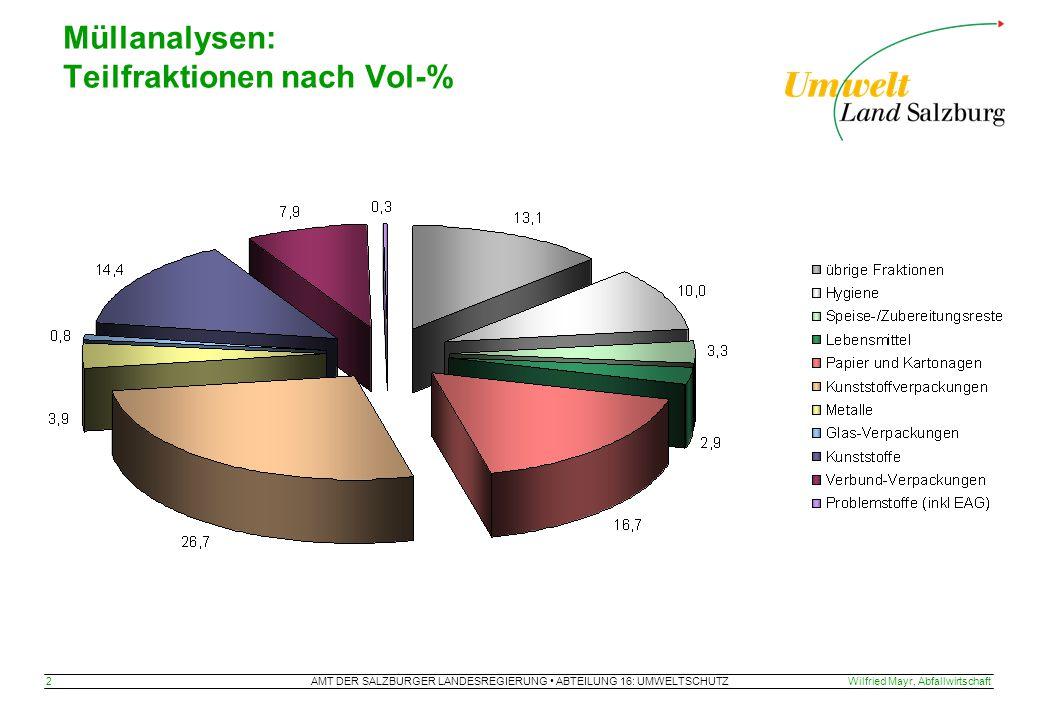 AMT DER SALZBURGER LANDESREGIERUNG ABTEILUNG 16: UMWELTSCHUTZ 2Wilfried Mayr, Abfallwirtschaft Müllanalysen: Teilfraktionen nach Vol-%
