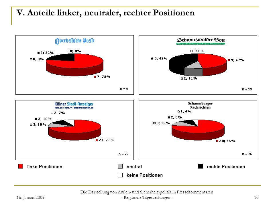 16. Januar 2009 Die Darstellung von Außen- und Sicherheitspolitik in Pressekommentaren - Regionale Tageszeitungen - 10 V. Anteile linker, neutraler, r