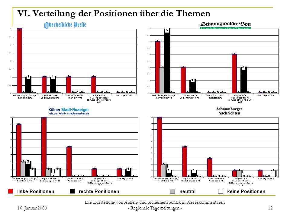 16. Januar 2009 Die Darstellung von Außen- und Sicherheitspolitik in Pressekommentaren - Regionale Tageszeitungen - 12 VI. Verteilung der Positionen ü