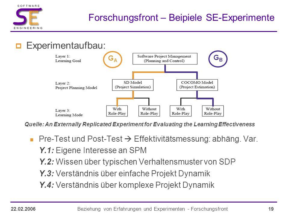 19Beziehung von Erfahrungen und Experimenten - Forschungsfront22.02.2006  Experimentaufbau: Pre-Test und Post-Test  Effektivitätsmessung: abhäng.