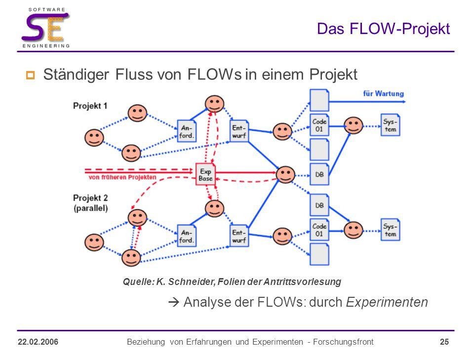 25Beziehung von Erfahrungen und Experimenten - Forschungsfront22.02.2006 Das FLOW-Projekt  Ständiger Fluss von FLOWs in einem Projekt  Analyse der FLOWs: durch Experimenten Quelle: K.
